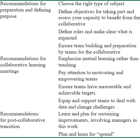 Table 1: Recommendations for increasing the chances of successful spread of quality improvement through a collaborative<sup>[1]</sup>