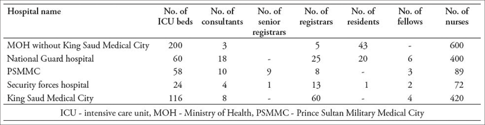 Figure 1: Riyadh structural intensive care unit configuration (Data derived from Ministry of Health 2013 year statistics)