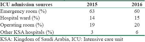 Table 2: Main intensive care unit admission sources (years 2015-2016; data derived from King Saud Medical City records)