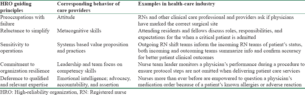 Table 1: Example of how high-reliability organization principles can apply to health-care industry<sup>[7]</sup>
